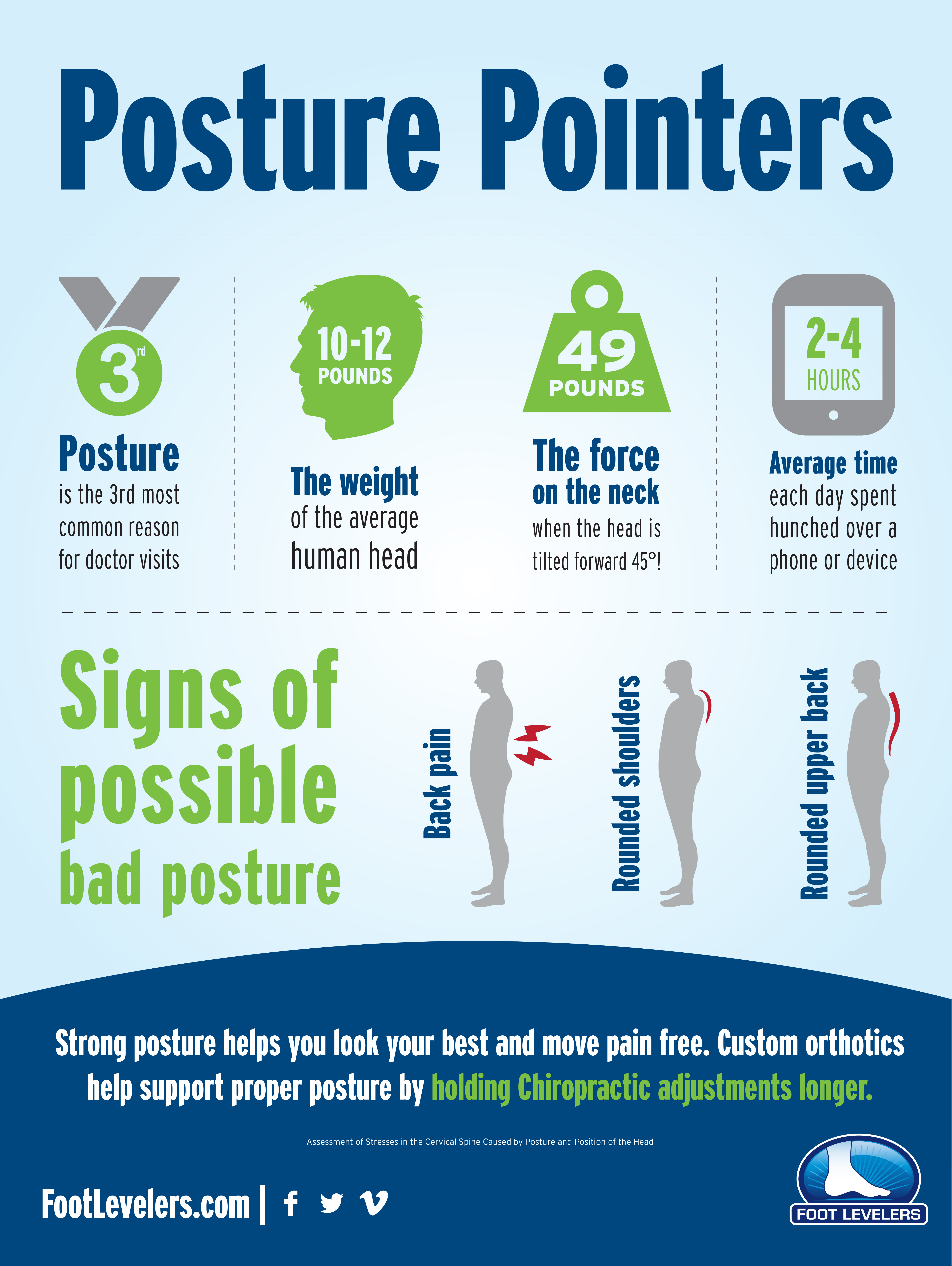 signs of possible bad posture